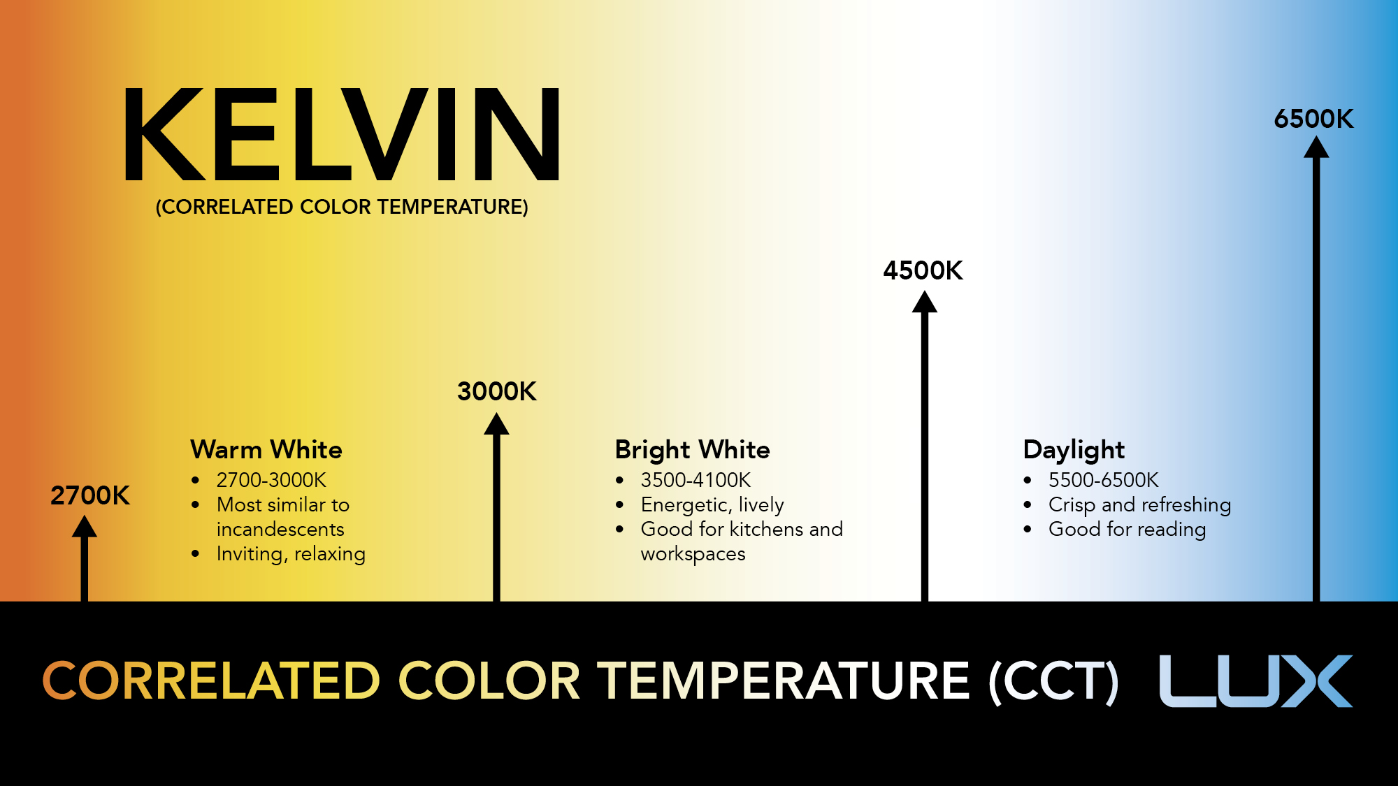 Temperatura culoare banda led